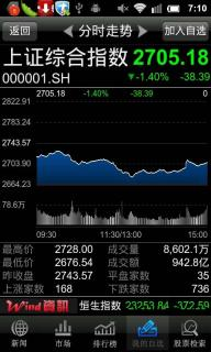 Wind资讯股票专家安卓版截图