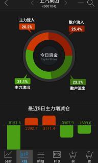 长江证券软件截图3